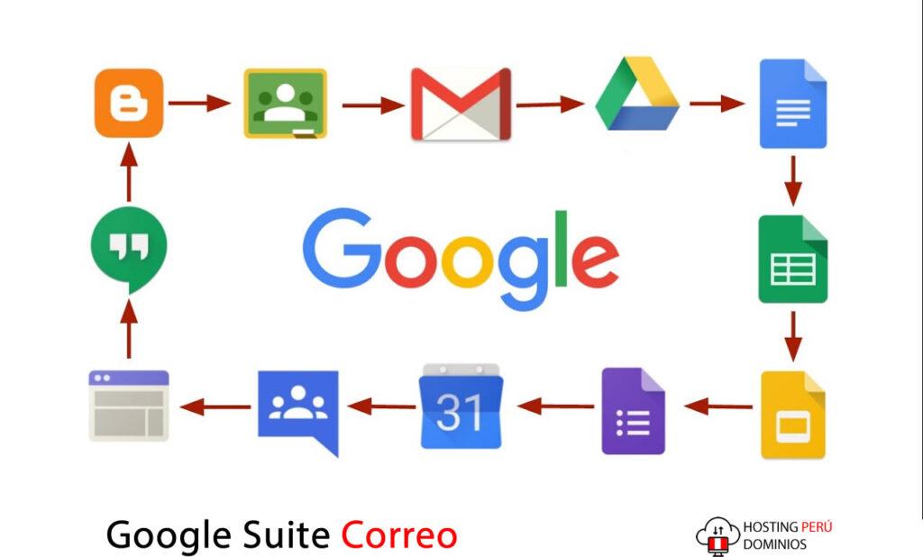 Google Suite Correo